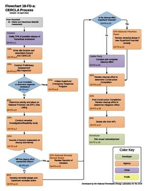 18FDA - CERCLAProcess.pdf