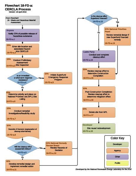 File:18FDA - CERCLAProcess.pdf