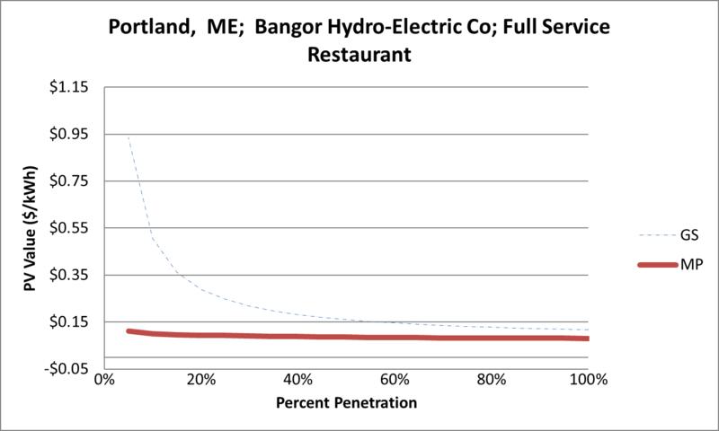 File:SVFullServiceRestaurant Portland ME Bangor Hydro-Electric Co.png