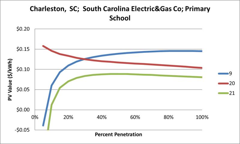 File:SVPrimarySchool Charleston SC South Carolina Electric&Gas Co.png