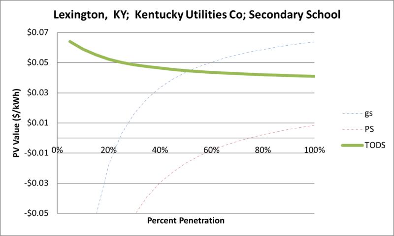 File:SVSecondarySchool Lexington KY Kentucky Utilities Co.png
