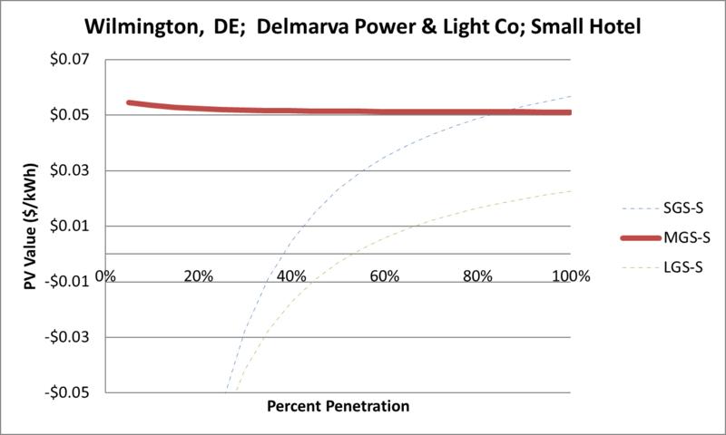 File:SVSmallHotel Wilmington DE Delmarva Power & Light Co.png