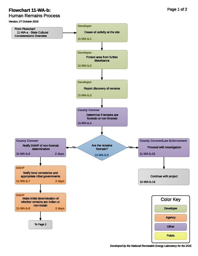 11-WA-b - Human Remains Process (1).pdf