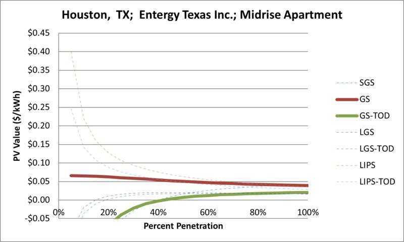 File:SVMidriseApartment Houston TX Entergy Texas Inc..png