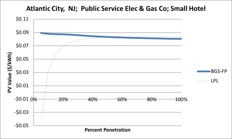 File:SVSmallHotel Atlantic City NJ Public Service Elec & Gas Co.png