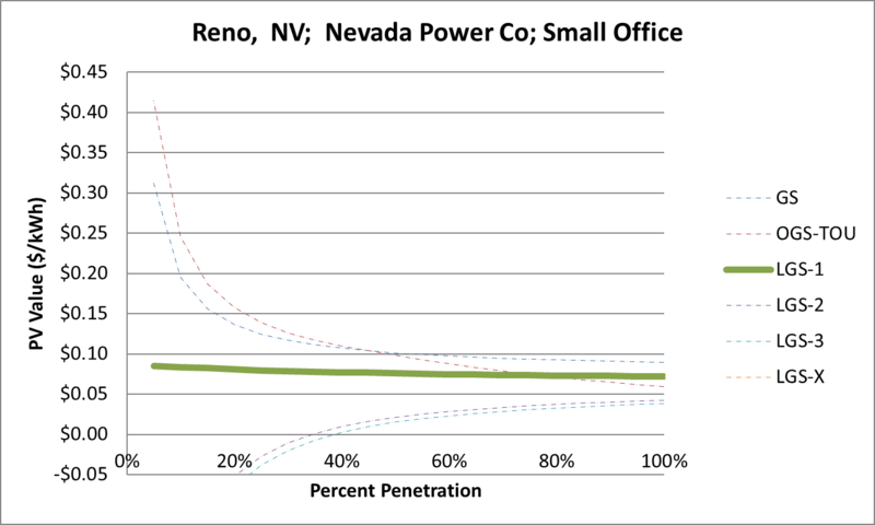 File:SVSmallOffice Reno NV Nevada Power Co.png
