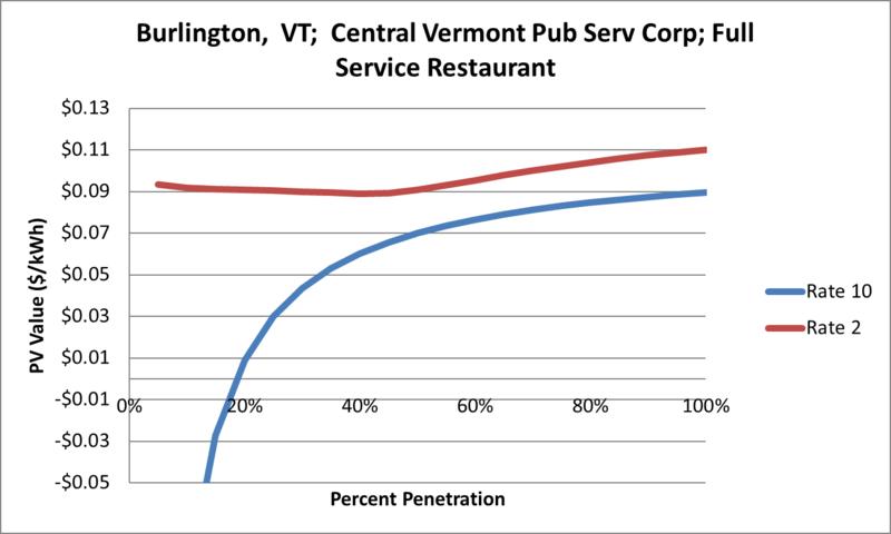 File:SVFullServiceRestaurant Burlington VT Central Vermont Pub Serv Corp.png