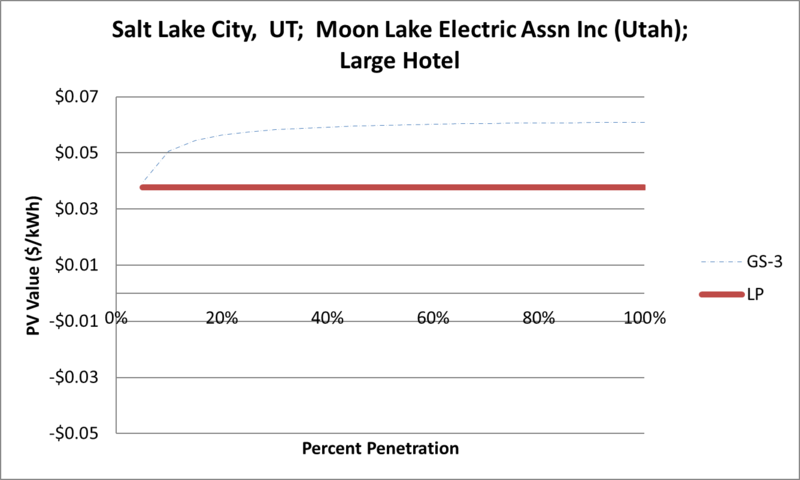 File:SVLargeHotel Salt Lake City UT Moon Lake Electric Assn Inc (Utah).png