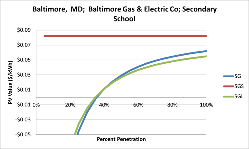 File:SVSecondarySchool Baltimore MD Baltimore Gas & Electric Co.png