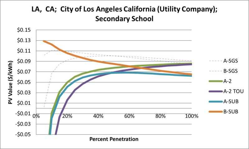File:SVSecondarySchool LA CA City of Los Angeles California (Utility Company).png