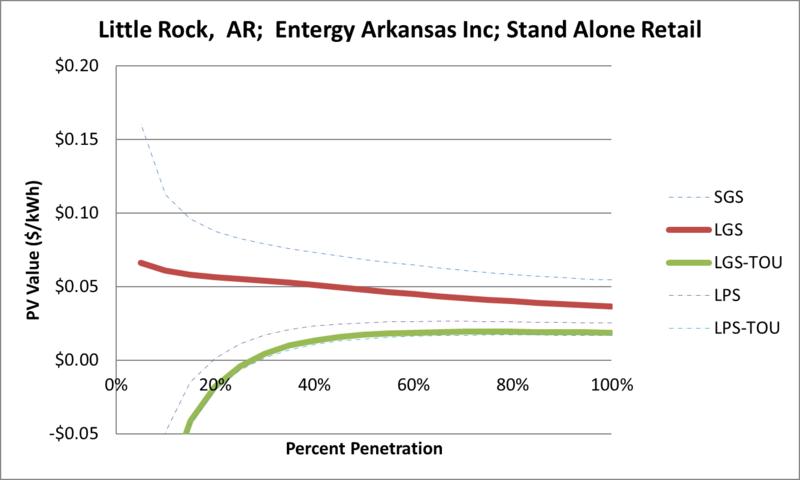 File:SVStandAloneRetail Little Rock AR Entergy Arkansas Inc.png
