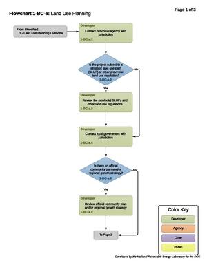FlowChart 1-BC-a-T- Land Use Planning 2018-07-16.pdf