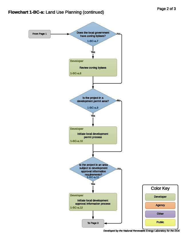 FlowChart 1-BC-a-T- Land Use Planning 2018-07-16.pdf