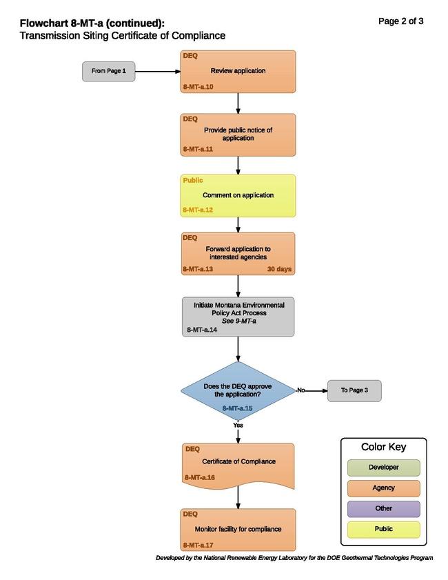 8-MT-a - T - Certificate of Compliance 2017-05-08.pdf