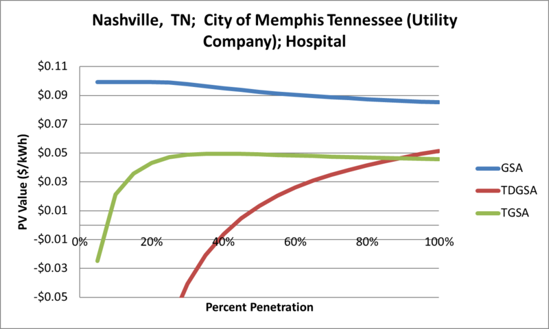 File:SVHospital Nashville TN City of Memphis Tennessee (Utility Company).png