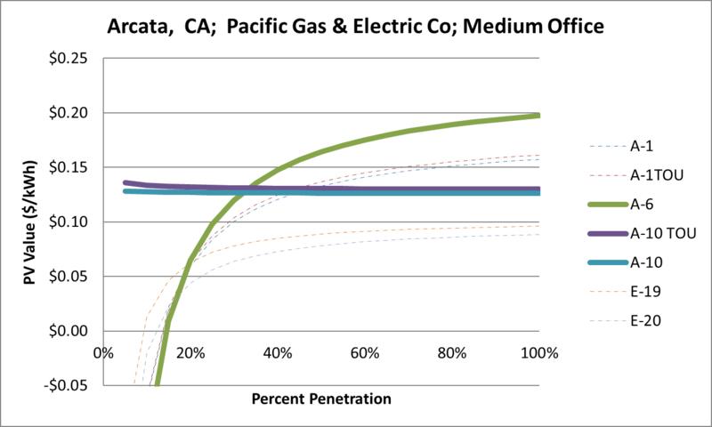 File:SVMediumOffice Arcata CA Pacific Gas & Electric Co.png