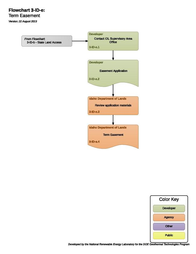 03IDGTermEasement.pdf