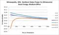 SVMediumOffice Minneapolis MN Northern States Power Co (Minnesota) Excel Energy.png