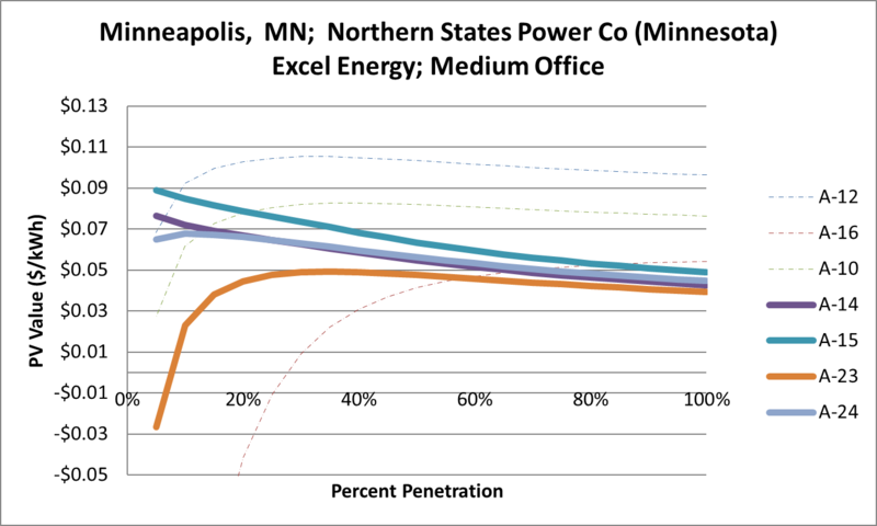 File:SVMediumOffice Minneapolis MN Northern States Power Co (Minnesota) Excel Energy.png
