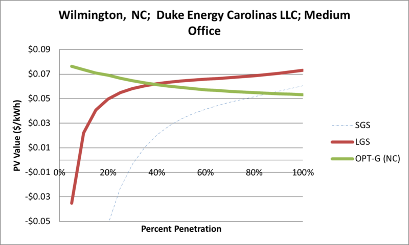 File:SVMediumOffice Wilmington NC Duke Energy Carolinas LLC.png