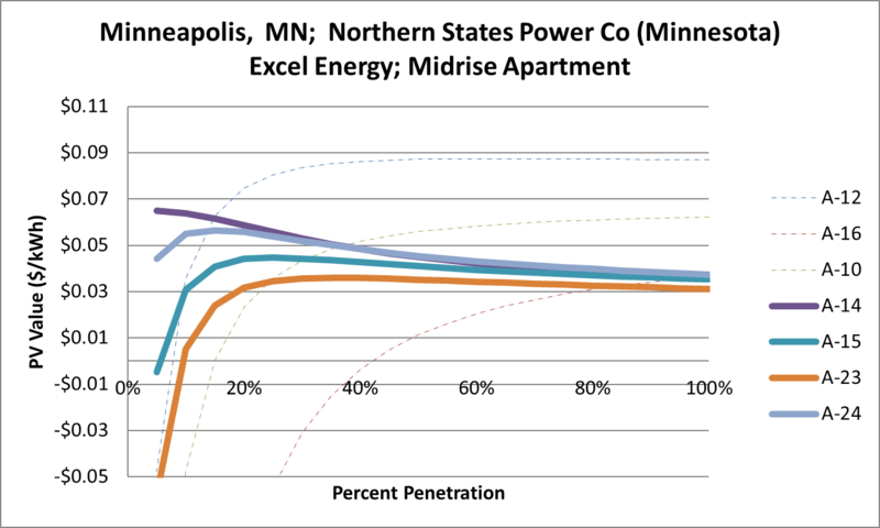 File:SVMidriseApartment Minneapolis MN Northern States Power Co (Minnesota) Excel Energy.png
