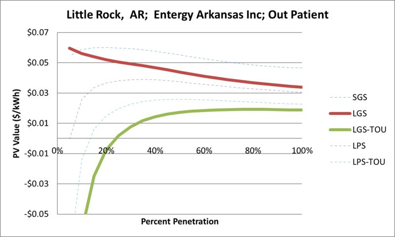 File:SVOutPatient Little Rock AR Entergy Arkansas Inc.png