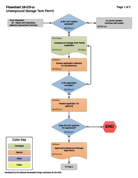 File:18-CO-a - H - Underground Storage Tank Permit 2017-10-20.pdf