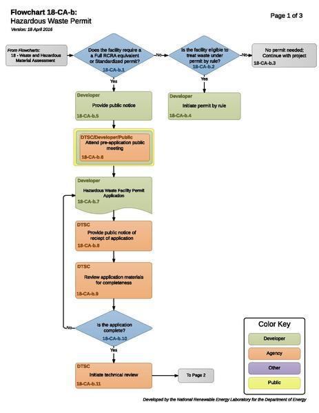 File:18CABRCRAProcess (2).pdf