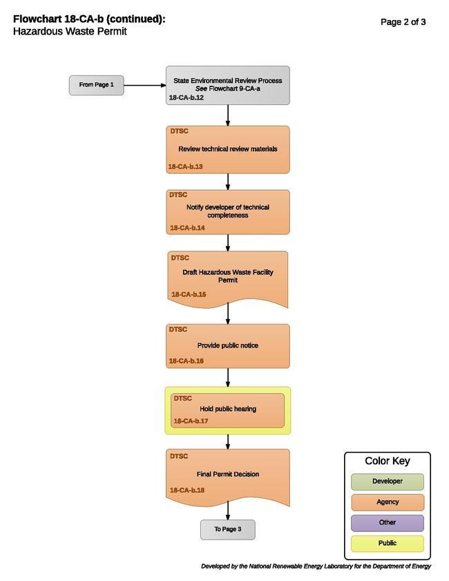 California Hazardous Waste Permit | RAPID Toolkit | OpenEI