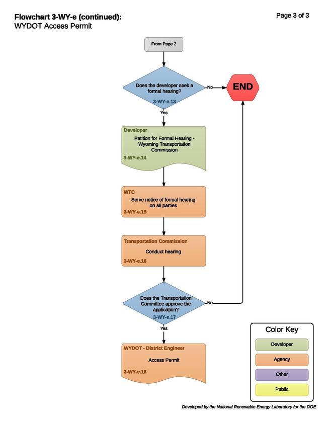 3-WY-e - WYDOT Access Permit.pdf