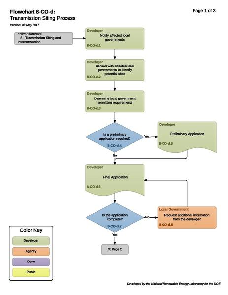 File:8-CO-d - T, H - Transmission Siting Process 2017-05-08.pdf