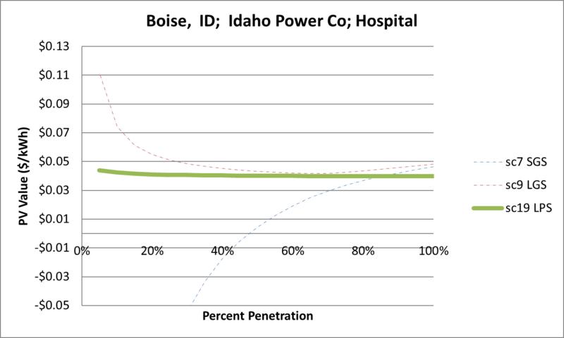 File:SVHospital Boise ID Idaho Power Co.png