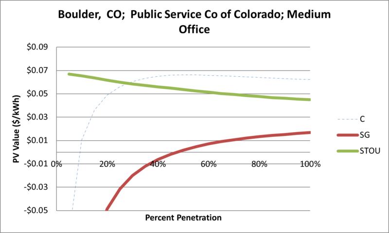 File:SVMediumOffice Boulder CO Public Service Co of Colorado.png