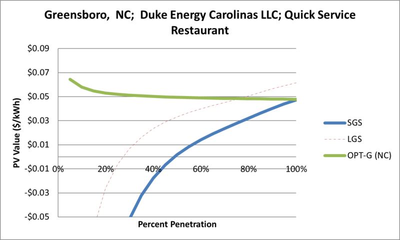 File:SVQuickServiceRestaurant Greensboro NC Duke Energy Carolinas LLC.png