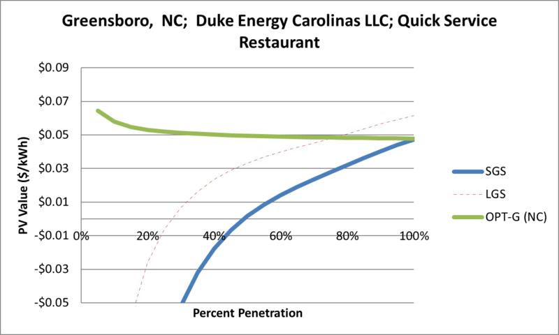 File:SVQuickServiceRestaurant Greensboro NC Duke Energy Carolinas LLC.png