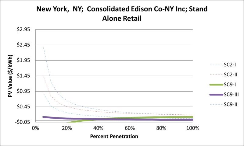 File:SVStandAloneRetail New York NY Consolidated Edison Co-NY Inc.png