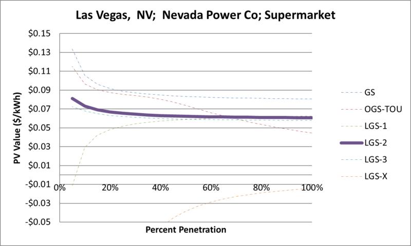 File:SVSupermarket Las Vegas NV Nevada Power Co.png