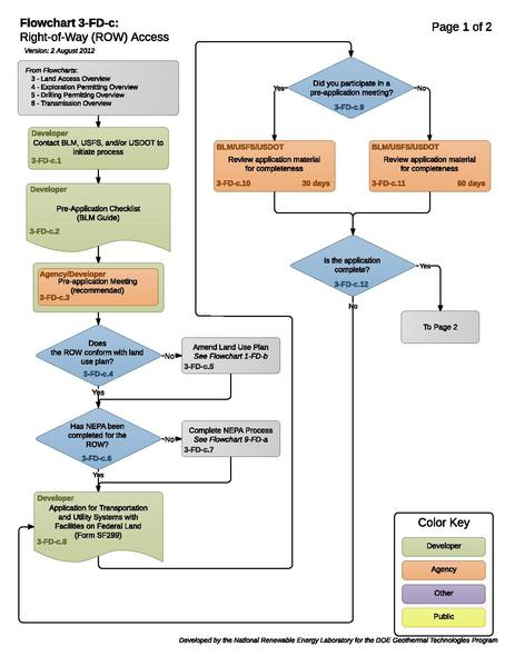File:03FDCRightOfWayROWAccess (2).pdf