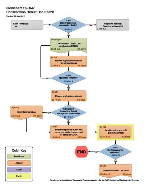 File:13HIAConservationDistrictUsePermit (2).pdf