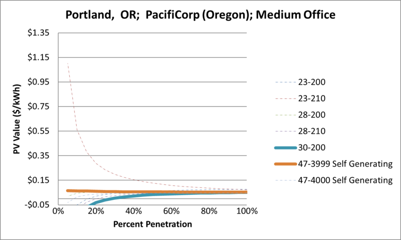 File:SVMediumOffice Portland OR PacifiCorp (Oregon).png