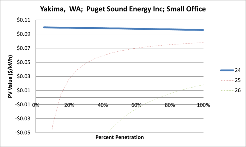 File:SVSmallOffice Yakima WA Puget Sound Energy Inc.png