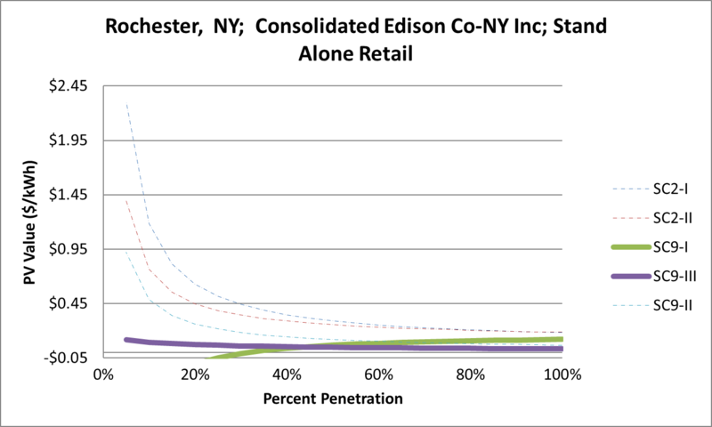 File:SVStandAloneRetail Rochester NY Consolidated Edison Co-NY Inc.png