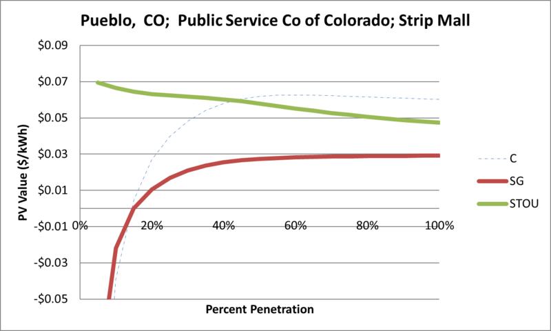 File:SVStripMall Pueblo CO Public Service Co of Colorado.png