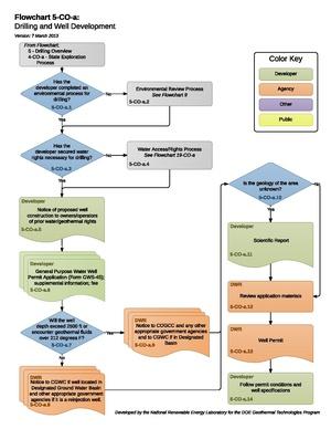 05COADrillingAndWellDevelopment (1).pdf