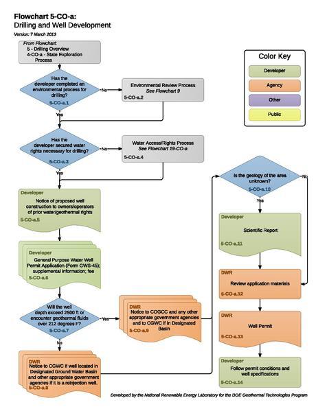 File:05COADrillingAndWellDevelopment (1).pdf