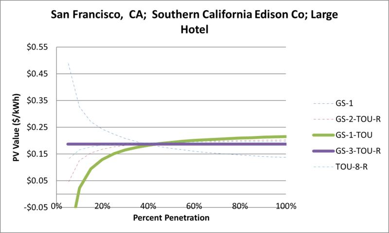 File:SVLargeHotel San Francisco CA Southern California Edison Co.png