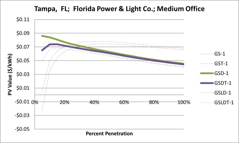 File:SVMediumOffice Tampa FL Florida Power & Light Co..png