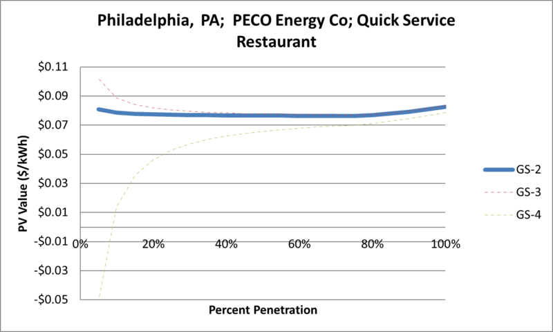 File:SVQuickServiceRestaurant Philadelphia PA PECO Energy Co.png
