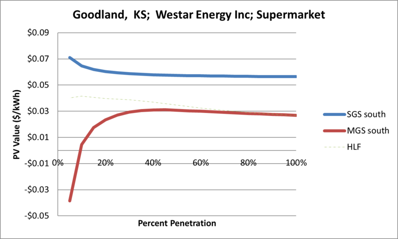 File:SVSupermarket Goodland KS Westar Energy Inc.png