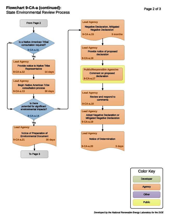 09CAAStateEnvironmentalProcessUse.pdf